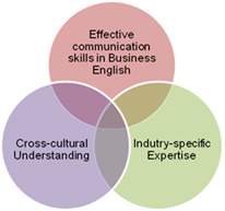 a understanding cultures for effective communication