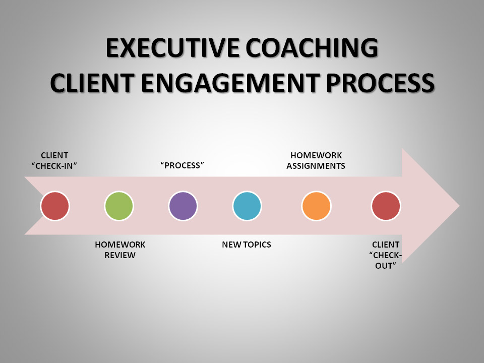 executive coaching Engagedleadership offers one-on-one coaching and leadership training to leaders in some of the most successful companies in the world we have more than two decades of experience working with thousands of leaders.